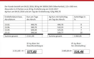 Beispielrechnung Silberhatlot Preise Einzelberstellung vs Abrufauftrag